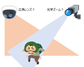 画角を意識して防犯カメラを設置しよう