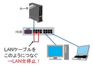1台のHUBの接続を間違うだけでループは発生します。