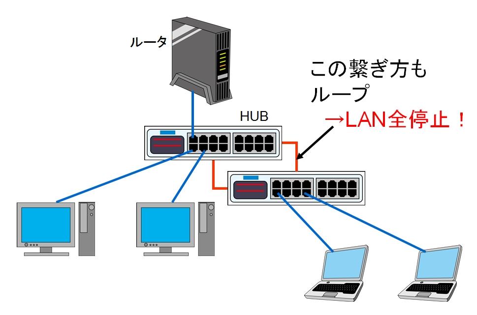 2台のHUBでもLANが輪っか状につながることでループが発生します。