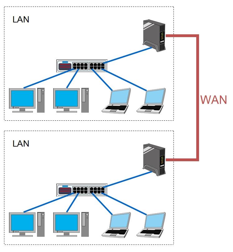 LANは敷地内のネットワークでWANは敷地外と接続するネットワーク