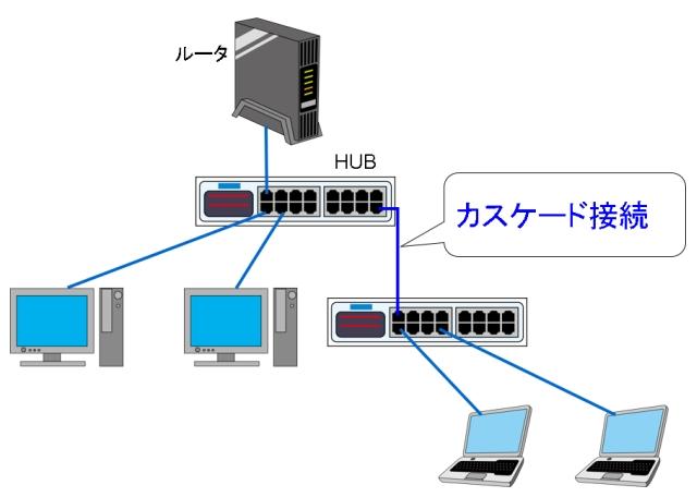 カスケード接続をすれば、ネットワークは自由自在に拡張できる