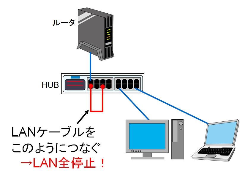 LANとHUBの接続を間違えるだけでループが発生する