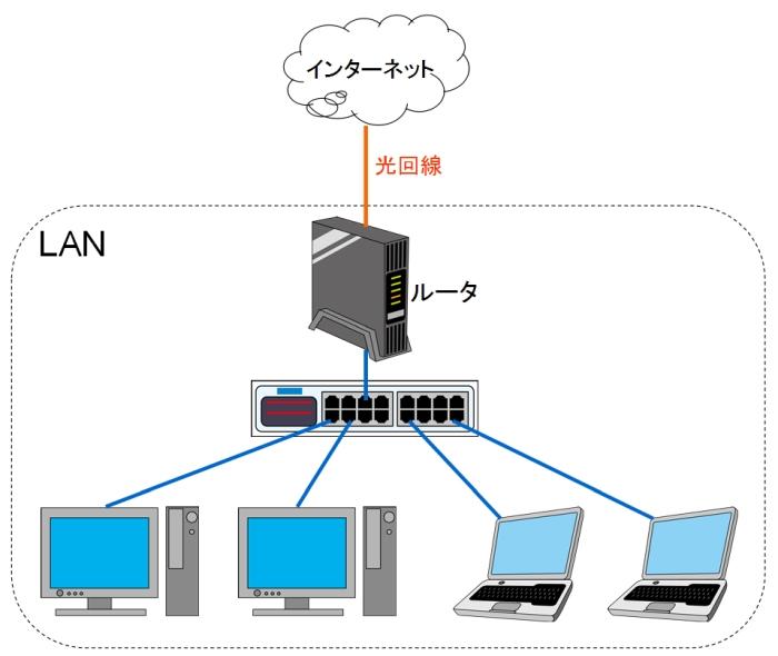 LANは社内、光回線はインターネット
