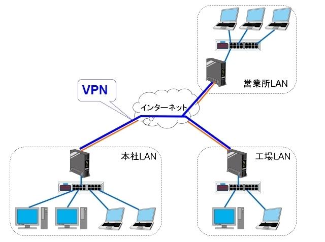 VPNはインターネットを使って拠点間を安全に接続する技術