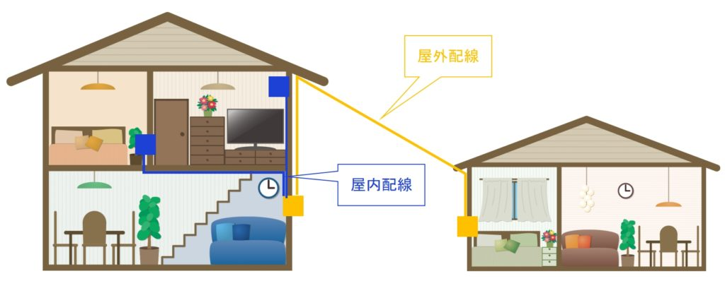 建物の外は屋外配線、建物の中は屋内配線