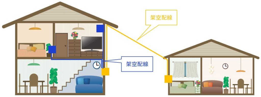 架空配線と宅内配線の区分